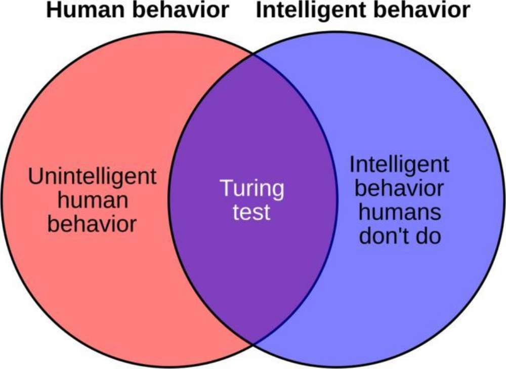 Test di Turing